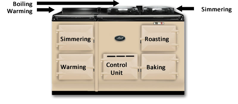 4 oven aga agacottages