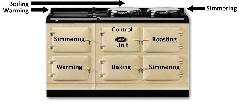 5 oven aga agacottages